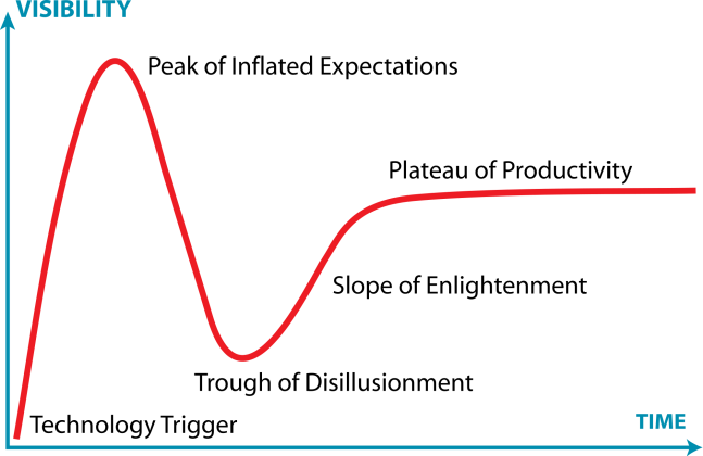 2000px-gartner_hype_cycle-svg